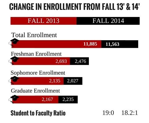 Total Enrollment Infograph