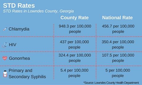 STD Rates Infograph